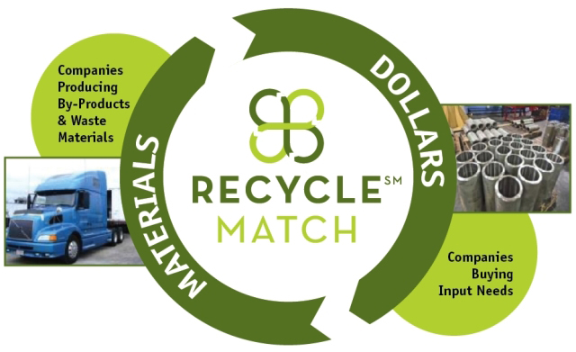 Blue ocean strategy recycle industrial waste